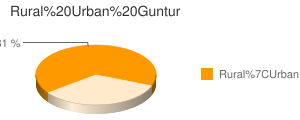 Guntur census population